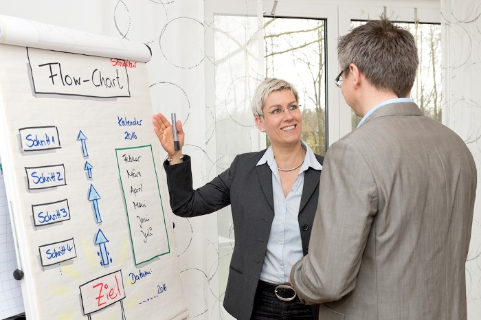 Business Coach Tanja Herrmann-Hurtzig am Flipchart im Coaching in ihrem Büro in Langenfeld